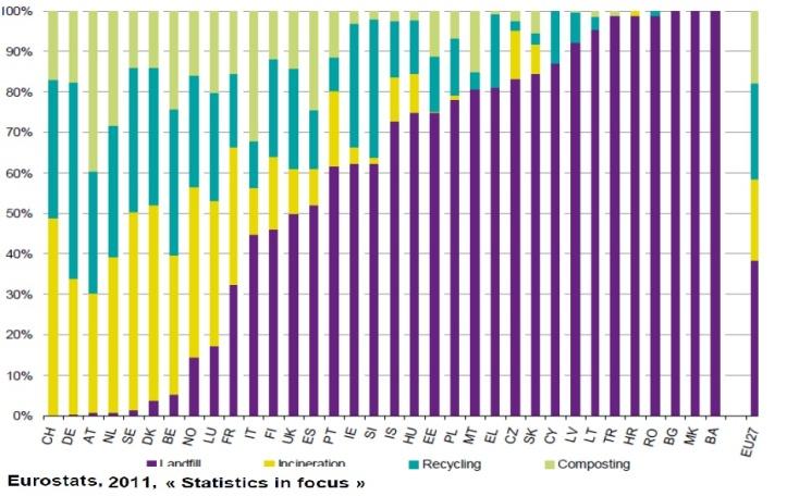 5 incénération en europe